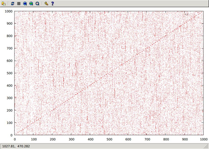 latitude covariance