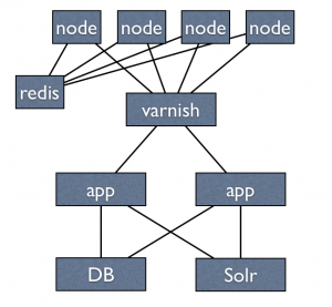 Factual | Announcing Our v3 API Stack: Faster Data Using